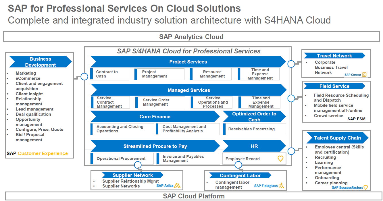 SAP for Professional Services On Cloud Solutions