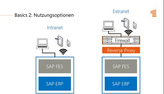 SAP Fiori Nutzungsoptionen