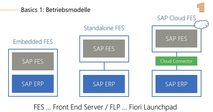 User Experience mit SAP